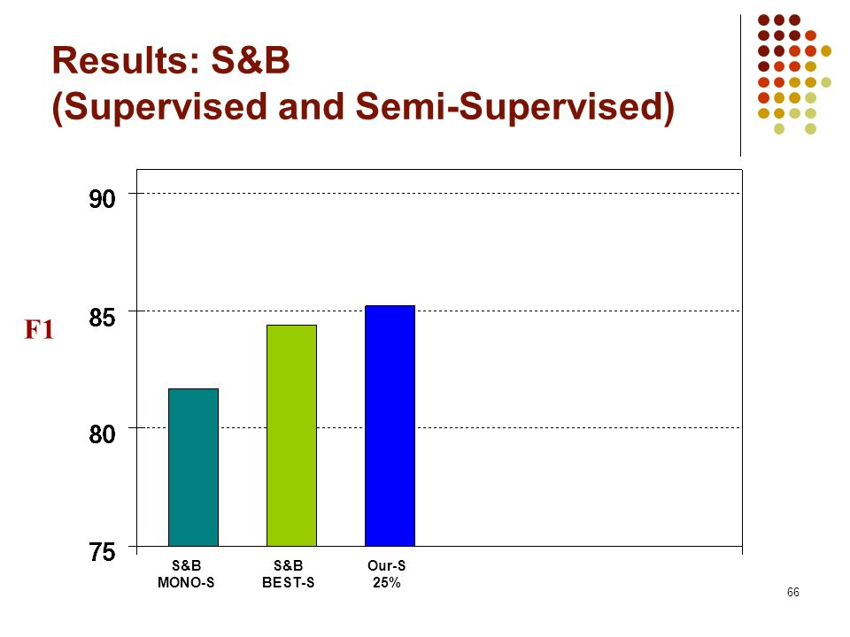 66 Results: S&B (Supervised and Semi-Supervised) F1 S&B MONO-S S&B BEST-S Our-S 25%