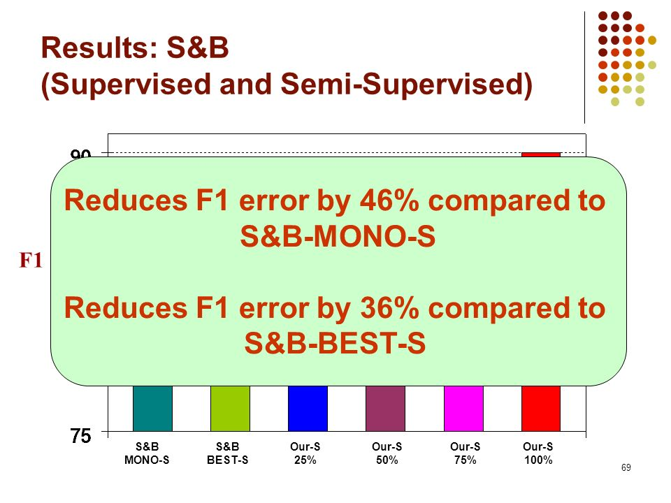 69 Results: S&B (Supervised and Semi-Supervised) F1 S&B MONO-S S&B BEST-S Our-S 25% Our-S 50% Our-S 75% Our-S 100% Reduces F1 error by 46% compared to S&B-MONO-S Reduces F1 error by 36% compared to S&B-BEST-S