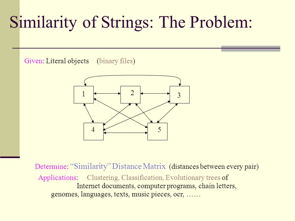 Similarity of Strings: The Problem: 1 2 3 45 Given: Literal objects Determine: Similarity Distance Matrix (distances between every pair) (binary files) Applications: Clustering, Classification, Evolutionary trees of Internet documents, computer programs, chain letters, genomes, languages, texts, music pieces, ocr, ……