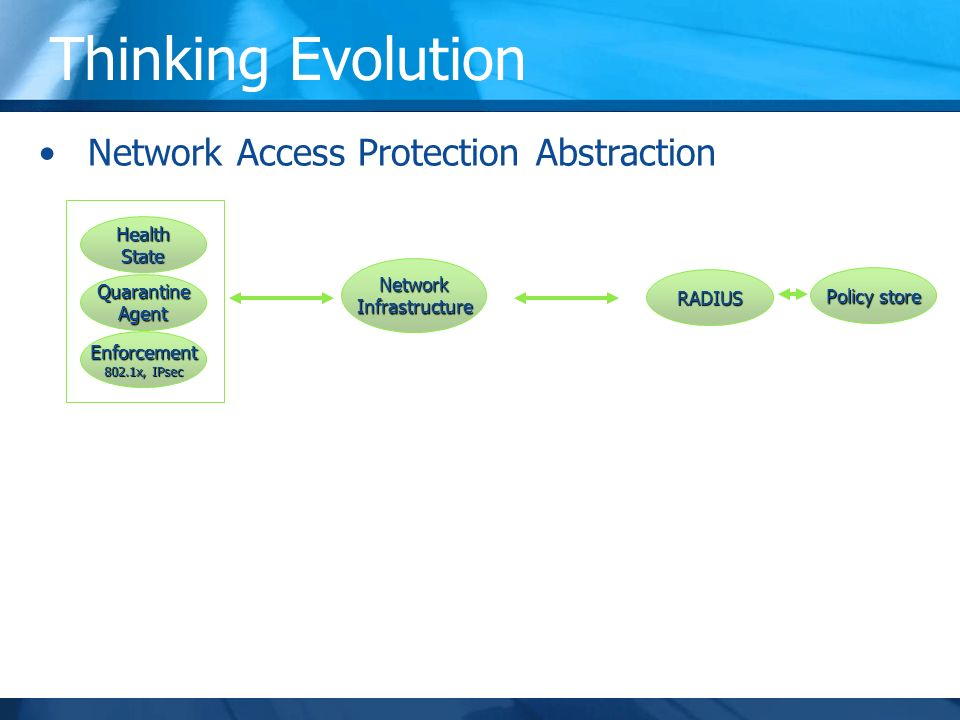 Thinking Evolution Network Access Protection Abstraction HealthState QuarantineAgent Enforcement 802.1x, IPsec NetworkInfrastructure RADIUS Policy store Assets Control Plane Enforcement/Network