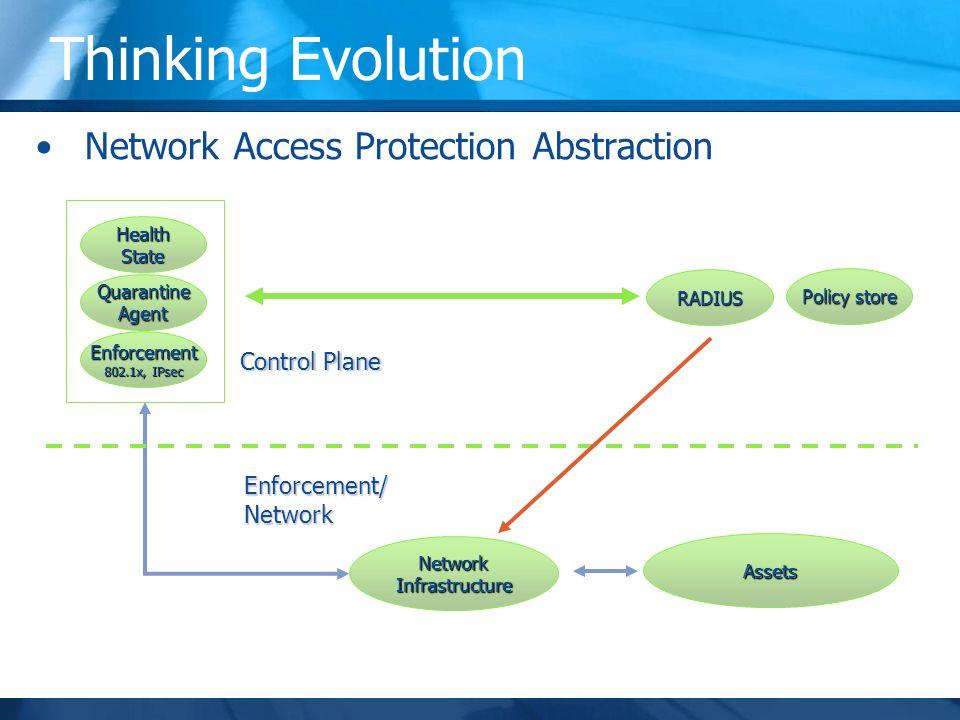 Thinking Evolution HealthState QuarantineAgent Enforcement 802.1x, IPsec RADIUS Policy store Control Plane MOMPakMOMPakMOMPak UIDiag MOM NetworkInfrastructure Assets Enforcement/Network Reporting SingleDashboard