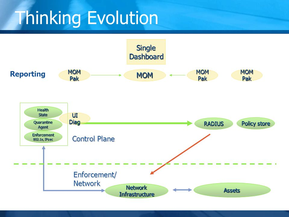 Thinking Evolution Clients NetworkInfrastructure RADIUS Policy store Network State Database (in MOM) NAPConfigurationHelpDeskSecurityPerformanceProvisioning DHCP WINS DNS VM/TPM