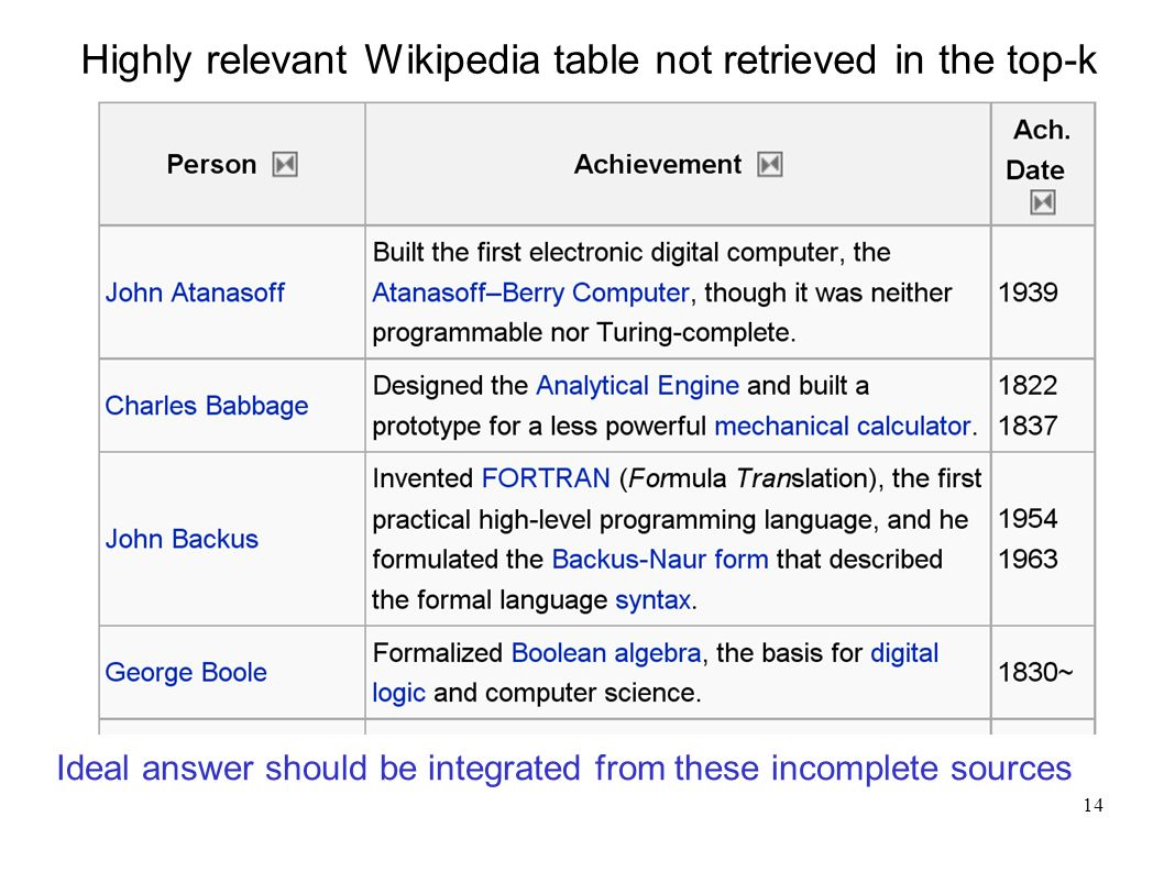 14 Highly relevant Wikipedia table not retrieved in the top-k Ideal answer should be integrated from these incomplete sources