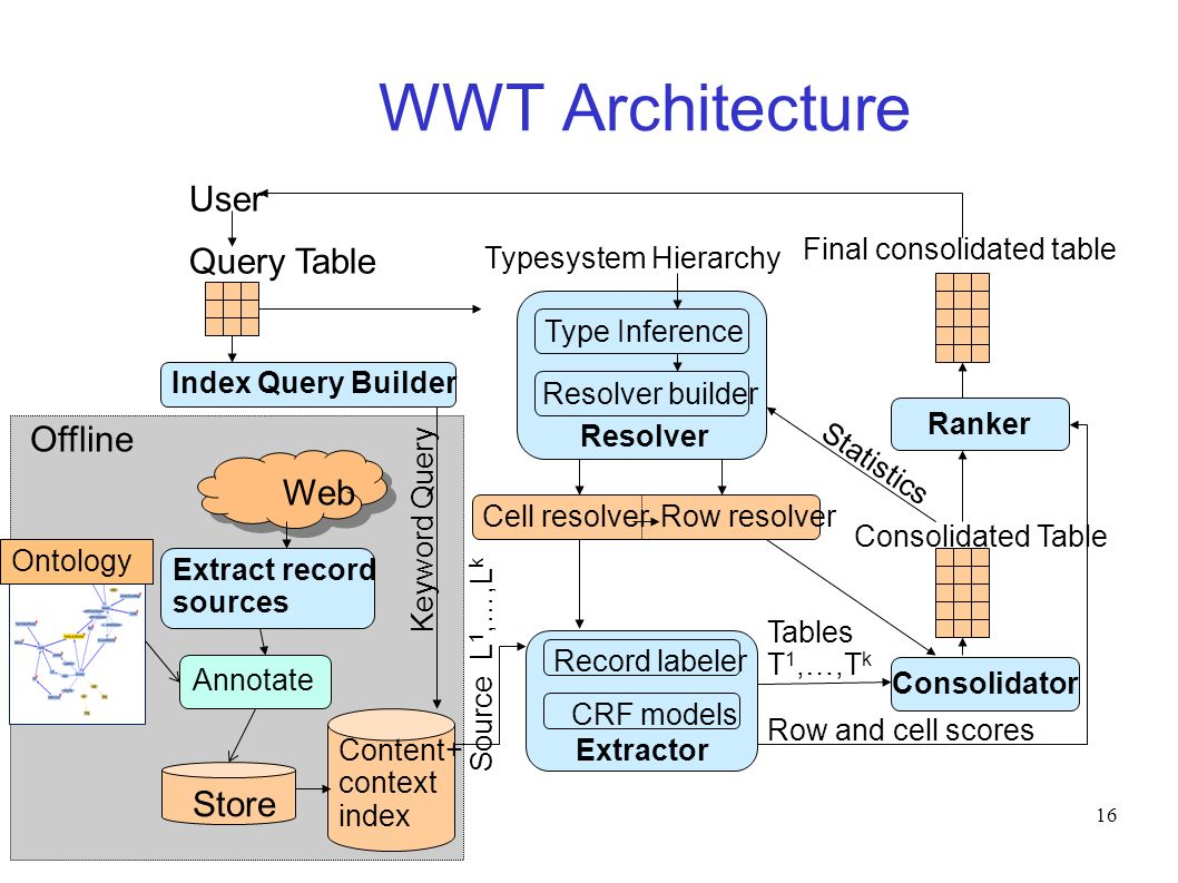 16 WWT Architecture Index Query Builder Web Extract record sources Query Table Content+ context index Offline Store Keyword Query Source L 1,…,L k Type Inference Resolver Resolver builder Typesystem Hierarchy Extractor Record labeler CRF models Consolidator Tables T 1,…,T k Consolidated Table Statistics Cell resolverRow resolver Ranker Row and cell scores Final consolidated table User Annotate Ontology