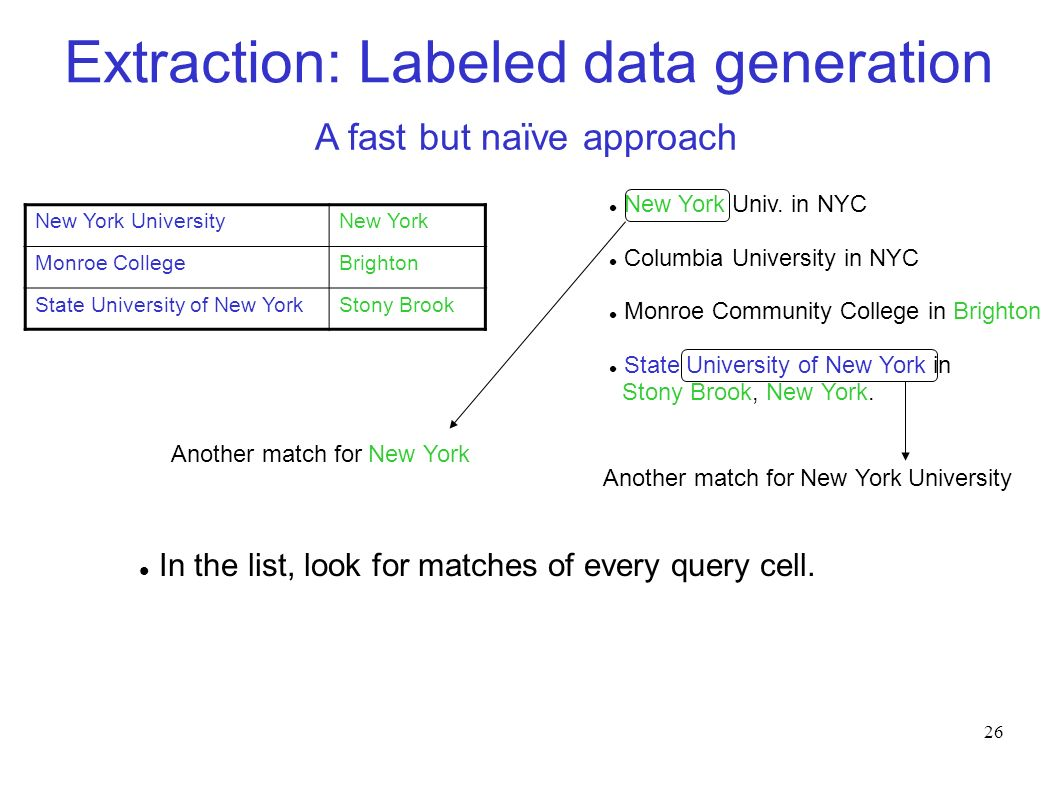 26 Extraction: Labeled data generation New York UniversityNew York Monroe CollegeBrighton State University of New YorkStony Brook A fast but naïve approach New York Univ.