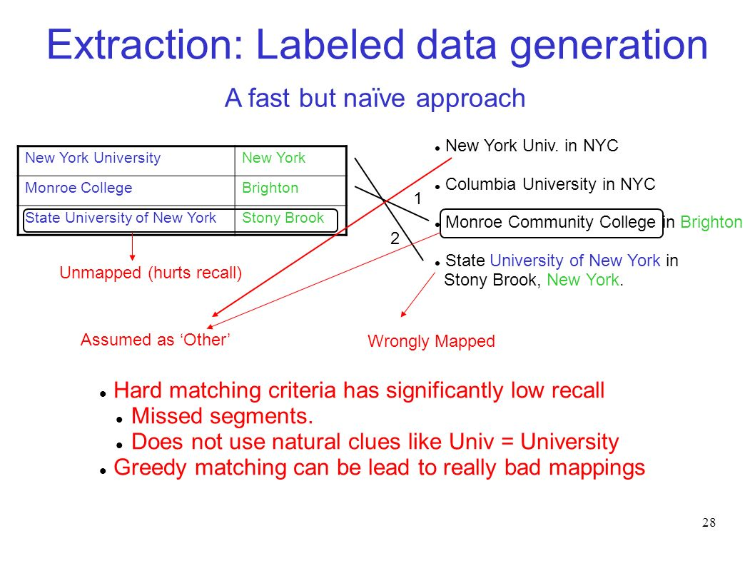 28 Extraction: Labeled data generation New York UniversityNew York Monroe CollegeBrighton State University of New YorkStony Brook A fast but naïve approach New York Univ.