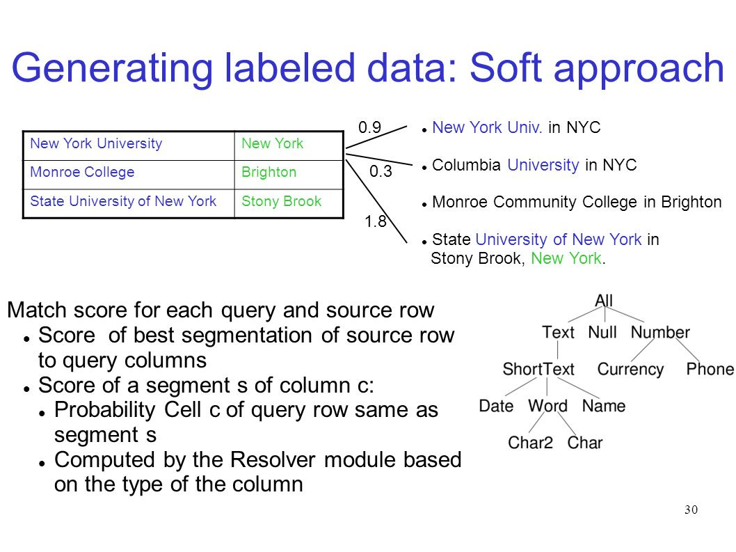 30 Match score for each query and source row Score of best segmentation of source row to query columns Score of a segment s of column c: Probability Cell c of query row same as segment s Computed by the Resolver module based on the type of the column New York Univ.