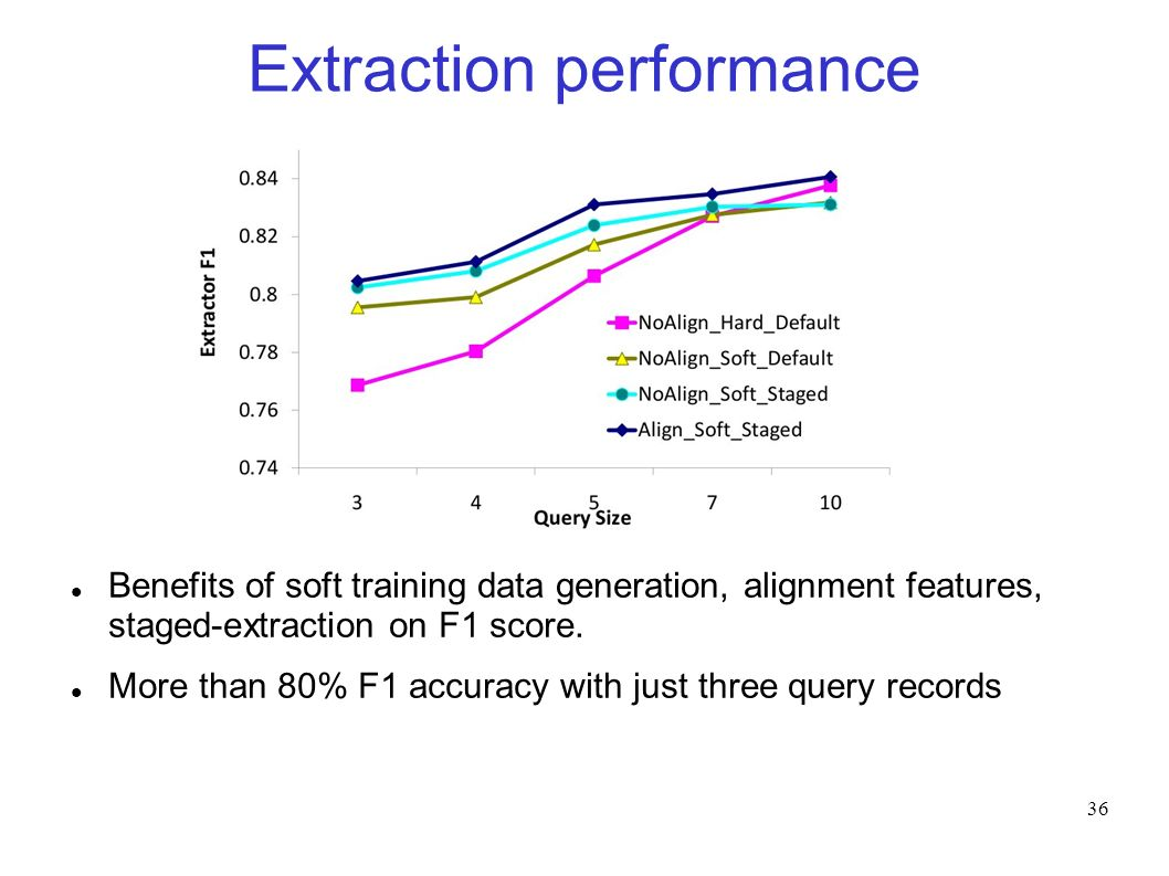 36 Extraction performance Benefits of soft training data generation, alignment features, staged-extraction on F1 score.