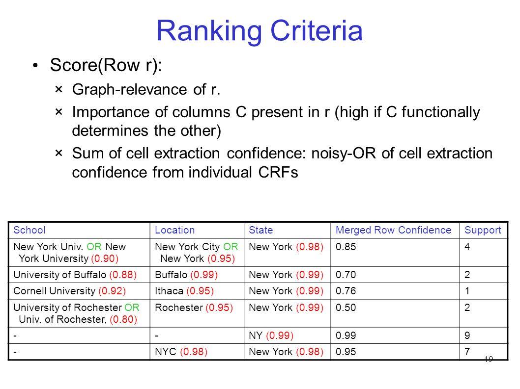 49 Ranking Criteria Score(Row r): ×Graph-relevance of r.