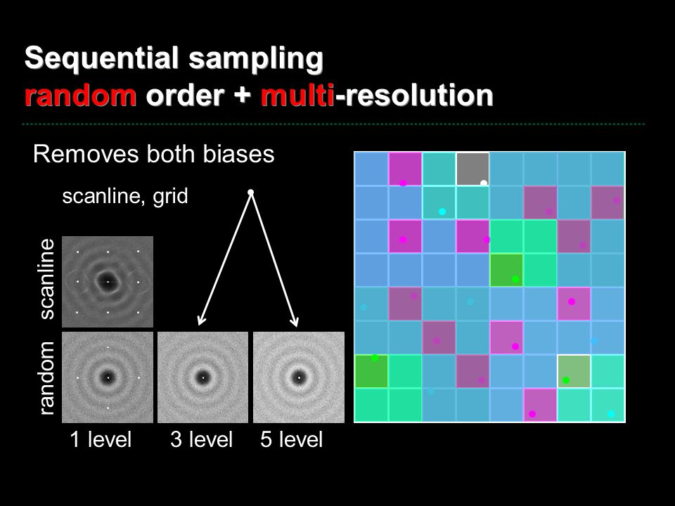 Sequential sampling random order + multi-resolution Removes both biases scanline, grid 1 level3 level5 level scanline random