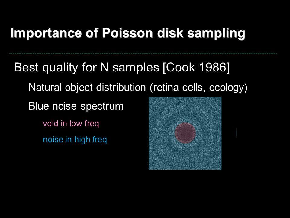 Optimal spectrum (given # samples) Blue noise: aliasing noise samples spectrum regular gridjittered gridPoisson disk All with 1600 samples