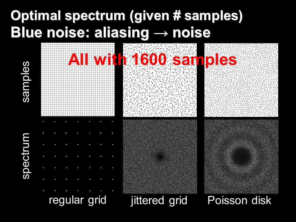 Optimal spectrum (given # samples) Blue noise: aliasing noise samples spectrum regular gridjittered gridPoisson disk All with 1600 samples