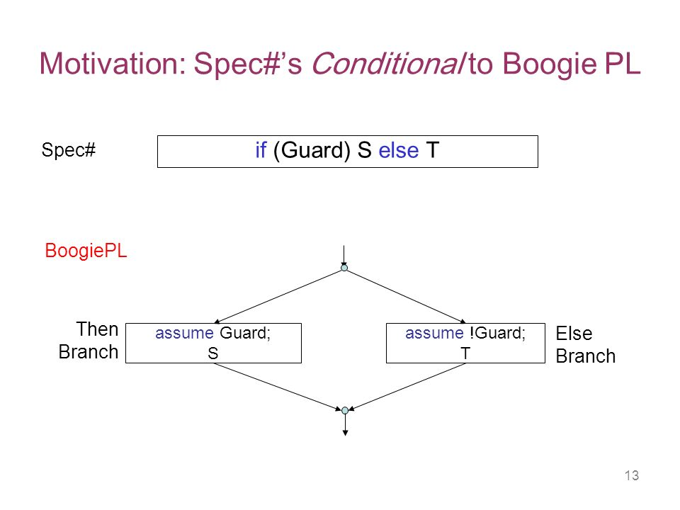 13 Motivation: Spec#s Conditional to Boogie PL if (Guard) S else T assume Guard; S assume !Guard; T Spec# BoogiePL Then Branch Else Branch