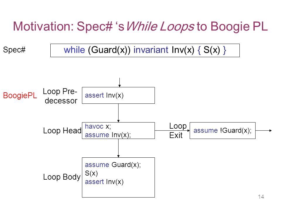 14 Motivation: Spec# sWhile Loops to Boogie PL assert Inv(x) havoc x; assume Inv(x); assume !Guard(x); assume Guard(x); S(x) assert Inv(x) while (Guard(x)) invariant Inv(x) { S(x) } Loop Head Loop Body Loop Exit Loop Pre- decessor Spec# BoogiePL