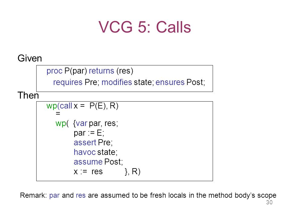 30 VCG 5: Calls Given proc P(par) returns (res) requires Pre; modifies state; ensures Post; Then wp(call x = P(E), R) = wp( {var par, res; par := E; assert Pre; havoc state; assume Post; x := res }, R) Remark: par and res are assumed to be fresh locals in the method bodys scope