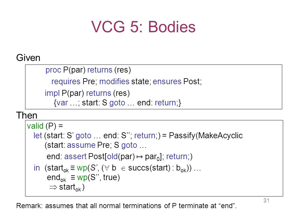 31 VCG 5: Bodies Given proc P(par) returns (res) requires Pre; modifies state; ensures Post; impl P(par) returns (res) {var …; start: S goto … end: return;} Then valid (P) = let (start: S goto … end: S; return;) = Passify(MakeAcyclic (start: assume Pre; S goto … end: assert Post[old(par) par 0 ]; return;) in (start ok wp(S, ( b succs(start) : b ok )) … end ok wp(S, true) start ok ) Remark: assumes that all normal terminations of P terminate at end.