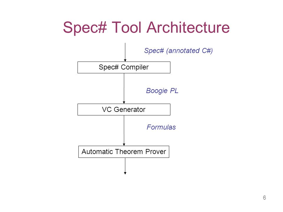 7 Goal of these Lectures Enable participants to Understand and verify Spec# programs Understand and verify Boogie PL programs Build your own verifier [reusing Boogie]