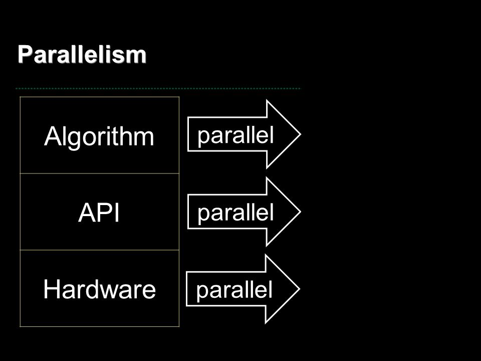 Parallelism Algorithm API Hardware parallel ? CUDA, BSGP CPU, GPU parallel