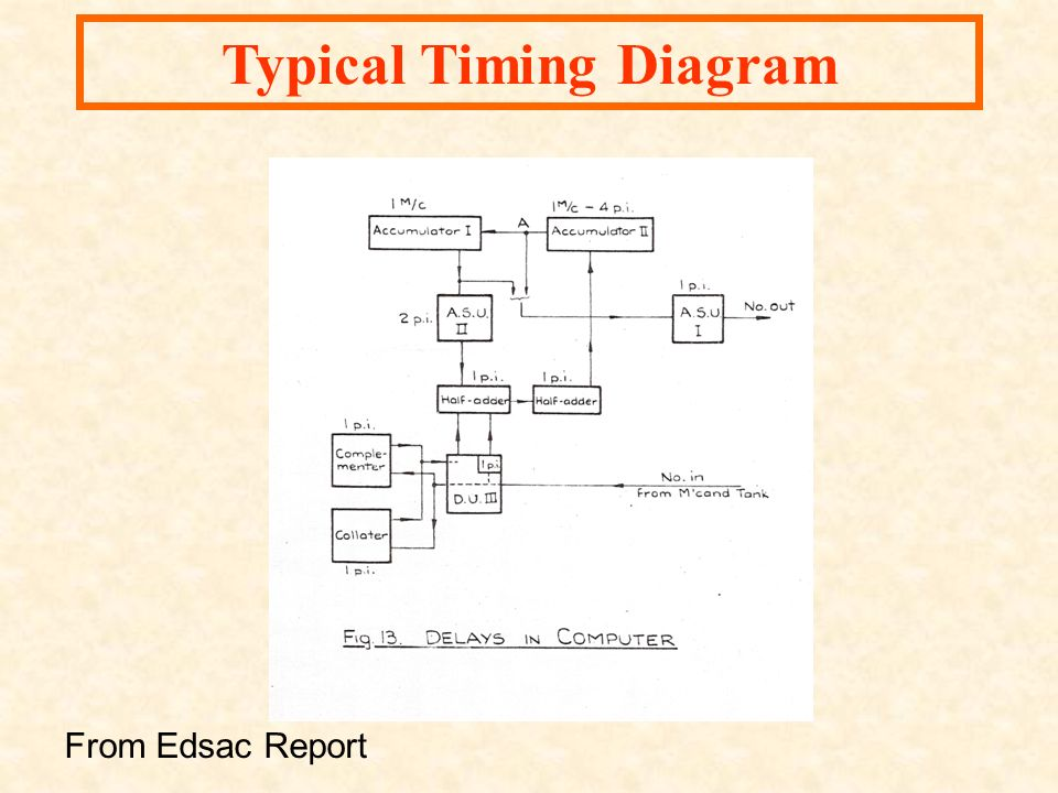 From Edsac Report Typical Timing Diagram