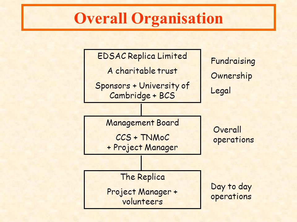 Overall Organisation EDSAC Replica Limited A charitable trust Sponsors + University of Cambridge + BCS Management Board CCS + TNMoC + Project Manager