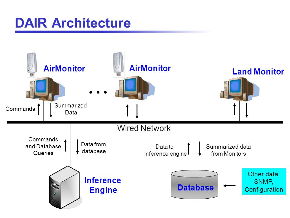 Commands Wired Network Database AirMonitor Summarized Data Commands and Database Queries Data from database Data to inference engine Summarized data f