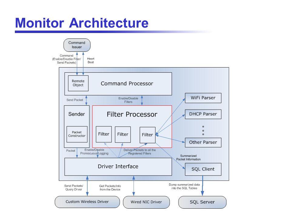 Monitor Architecture