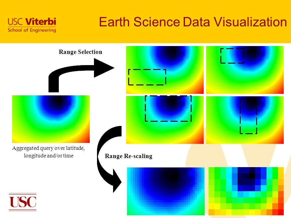 Aggregated query over latitude, longitude and/or time Range Selection Range Re-scaling Earth Science Data Visualization
