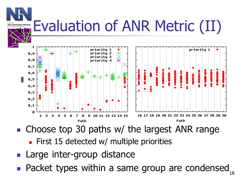 16 Evaluation of ANR Metric (II) Choose top 30 paths w/ the largest ANR range First 15 detected w/ multiple priorities Large inter-group distance Pack