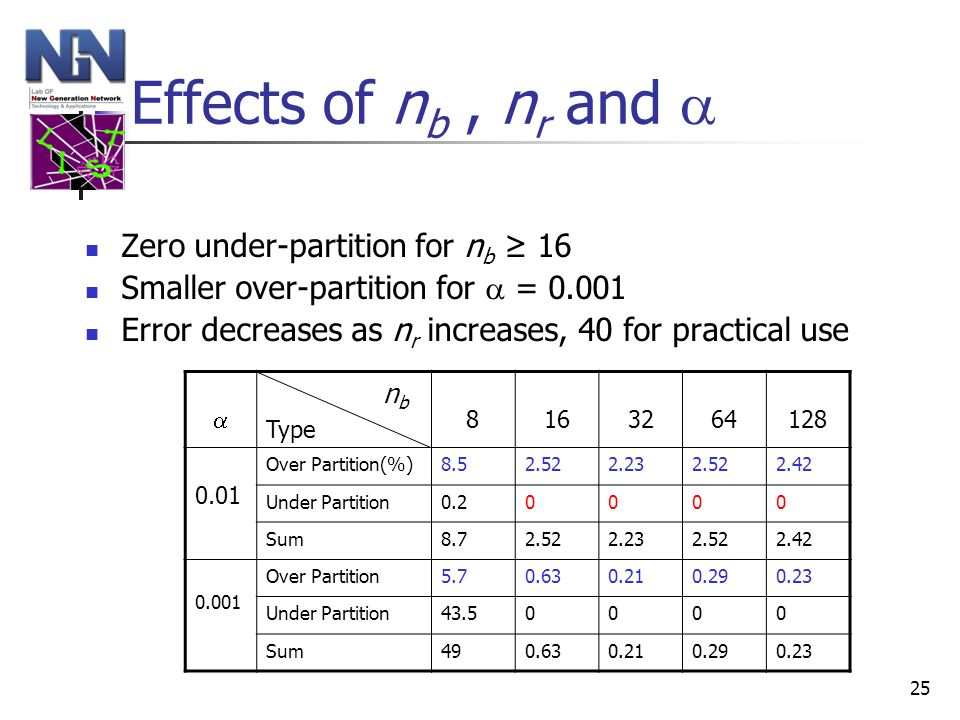 25 Effects of n b, n r and Zero under-partition for n b 16 Smaller over-partition for = 0.001 Error decreases as n r increases, 40 for practical use n