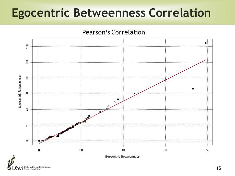 15 Egocentric Betweenness Correlation Pearsons Correlation