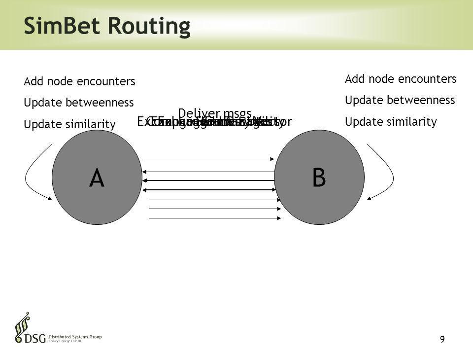 9 SimBet Routing AB HELLO Deliver msgs Exchange encounters Add node encounters Update betweenness Update similarity Compare SimBet UtilityExchange Summary Vector Add node encounters Update betweenness Update similarity Exchange messages