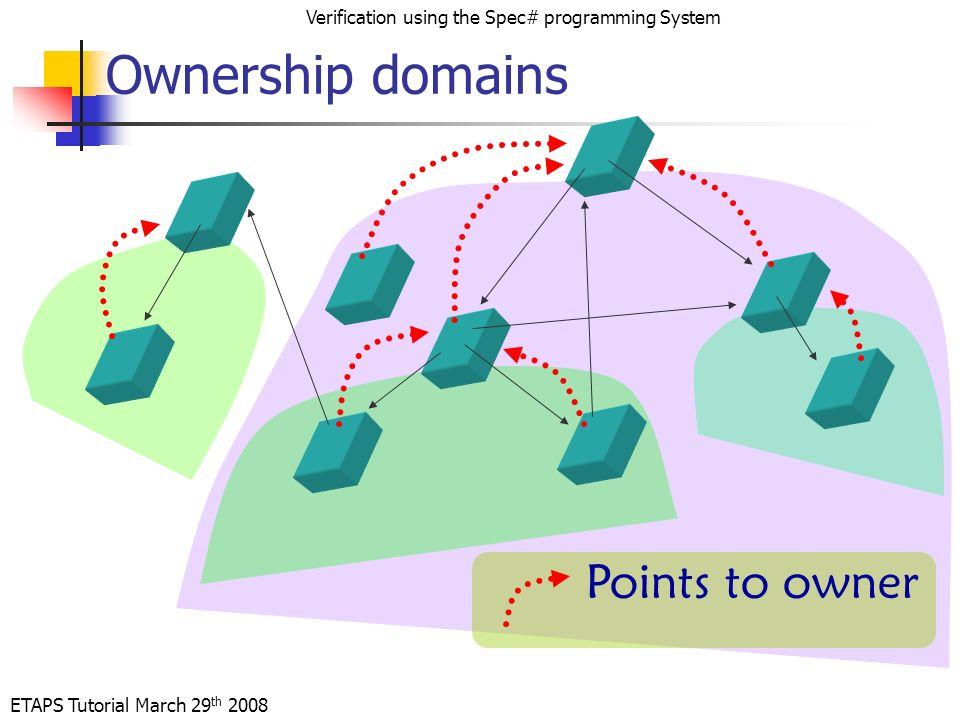 ETAPS Tutorial March 29 th 2008 Verification using the Spec# programming System Ownership domains Points to owner