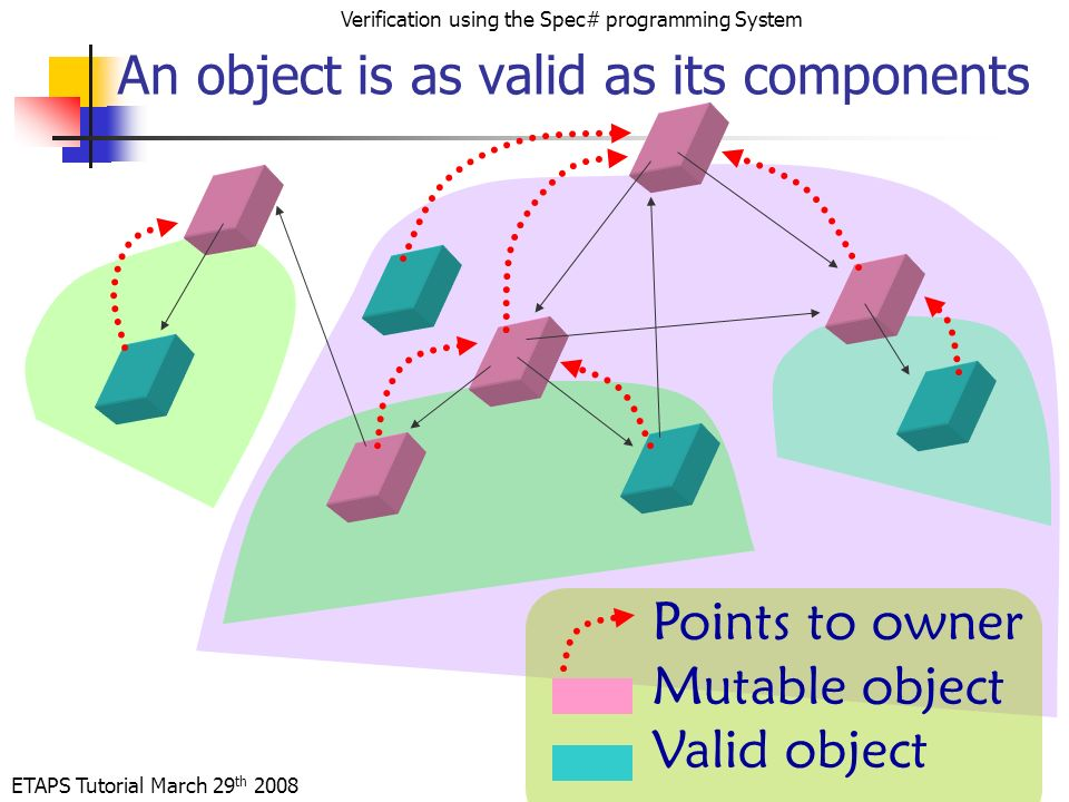ETAPS Tutorial March 29 th 2008 Verification using the Spec# programming System Points to owner Mutable object Valid object An object is as valid as its components