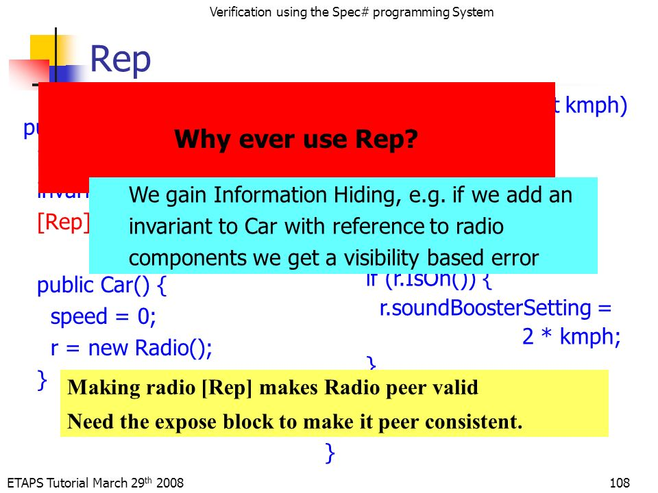 ETAPS Tutorial March 29 th 2008 Verification using the Spec# programming System 108 Rep public class Car { int speed; invariant 0 <= speed; [Rep] Radio.