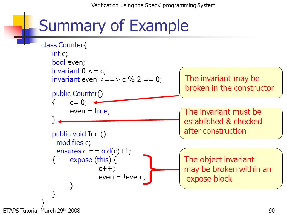 ETAPS Tutorial March 29 th 2008 Verification using the Spec# programming System 90 class Counter{ int c; bool even; invariant 0 <= c; invariant even c % 2 == 0; public Counter() {c= 0; even = true; } public void Inc () modifies c; ensures c == old(c)+1; {expose (this) { c++; even = !even ; } Summary of Example The invariant may be broken in the constructor The invariant must be established & checked after construction The object invariant may be broken within an expose block