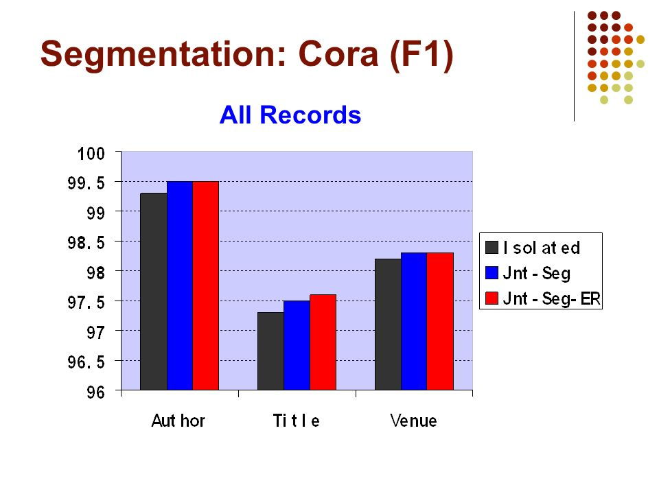Segmentation: Cora (F1) All Records