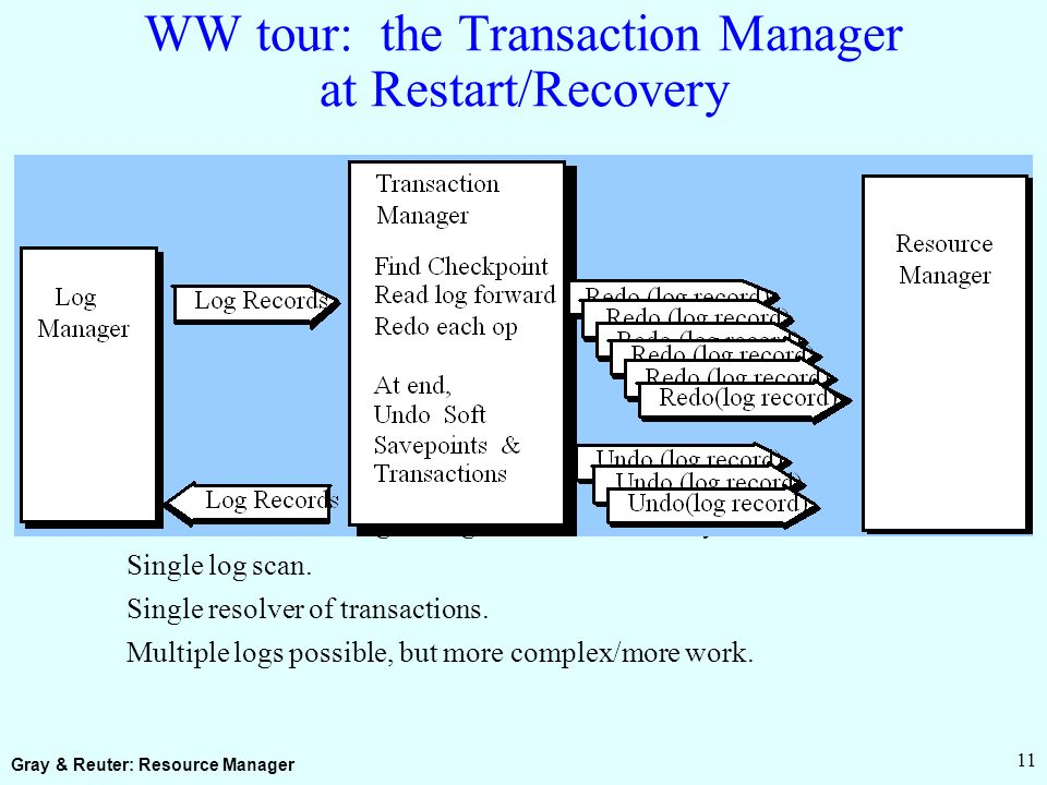 Gray & Reuter: Resource Manager 11 WW tour: the Transaction Manager at Restart/Recovery At restart, TM reading the log drives RM recovery.