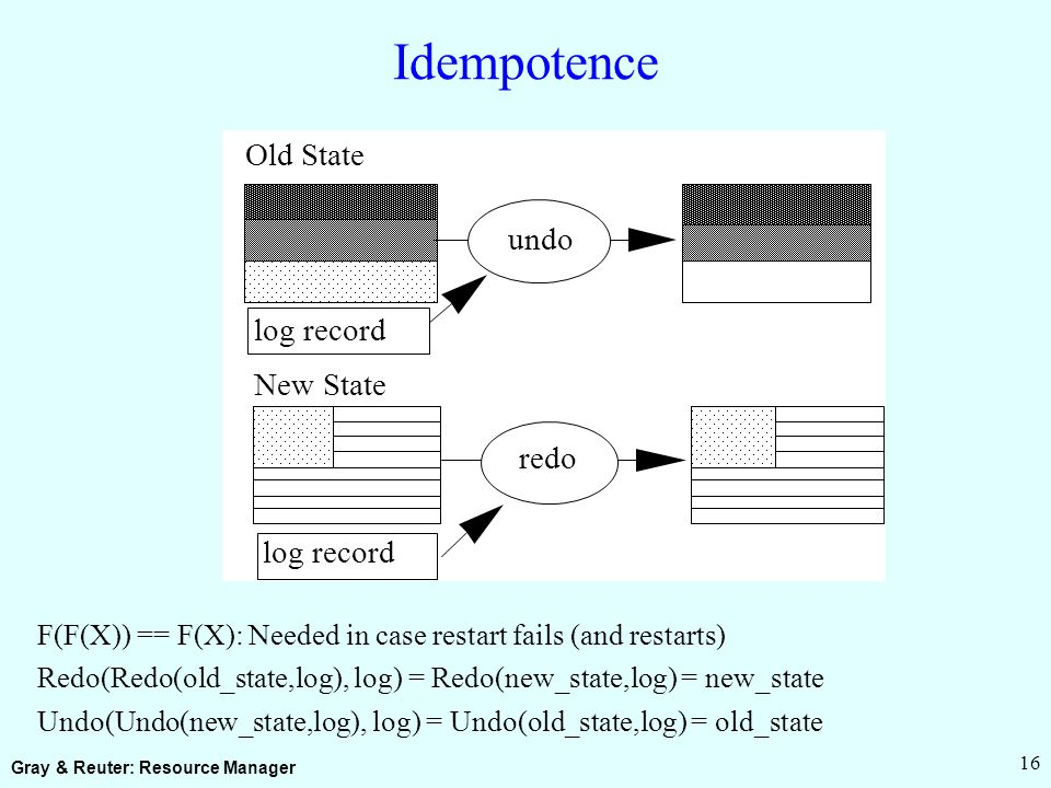 Gray & Reuter: Resource Manager 16 Idempotence F(F(X)) == F(X): Needed in case restart fails (and restarts) Redo(Redo(old_state,log), log) = Redo(new_state,log) = new_state Undo(Undo(new_state,log), log) = Undo(old_state,log) = old_state Old State New State log record undo redo