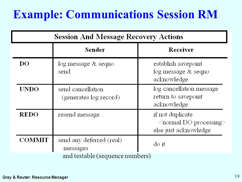 Gray & Reuter: Resource Manager 19 Example: Communications Session RM Ops are idempotent (sequence numbers) and testable (sequence numbers)