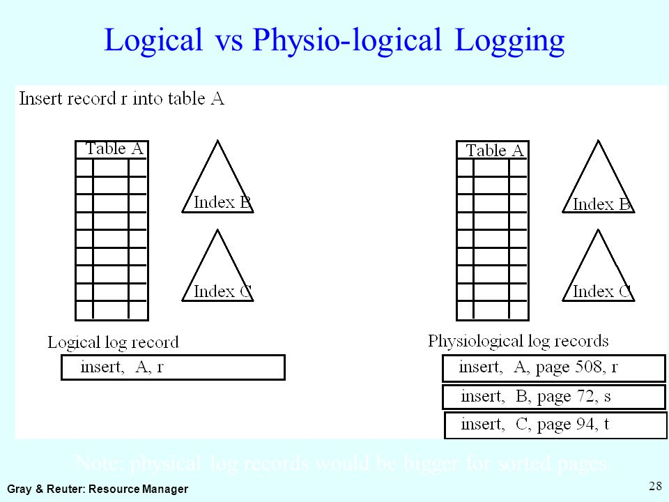 Gray & Reuter: Resource Manager 28 Logical vs Physio-logical Logging Note: physical log records would be bigger for sorted pages.