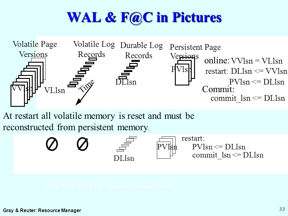 Gray & Reuter: Resource Manager 33 WAL & F@C in Pictures VVlsn Volatile Page Versions Volatile Log Records VLlsn PVlsn Persistent Page Versions Durable Log Records DLlsn Time online: VVlsn = VLlsn restart: DLlsn <= VVlsn PVlsn <= DLlsn Commit: commit_lsn <= DLlsn At restart all volatile memory is reset and must be reconstructed from persistent memory.