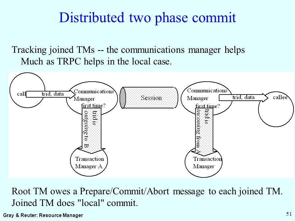 Gray & Reuter: Resource Manager 51 Distributed two phase commit Tracking joined TMs -- the communications manager helps Much as TRPC helps in the local case.