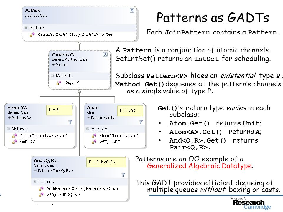 © 2006 Microsoft Corporation. All rights reserved. Patterns as GADTs Each JoinPattern contains a Pattern. Patterns are an OO example of a Generalized