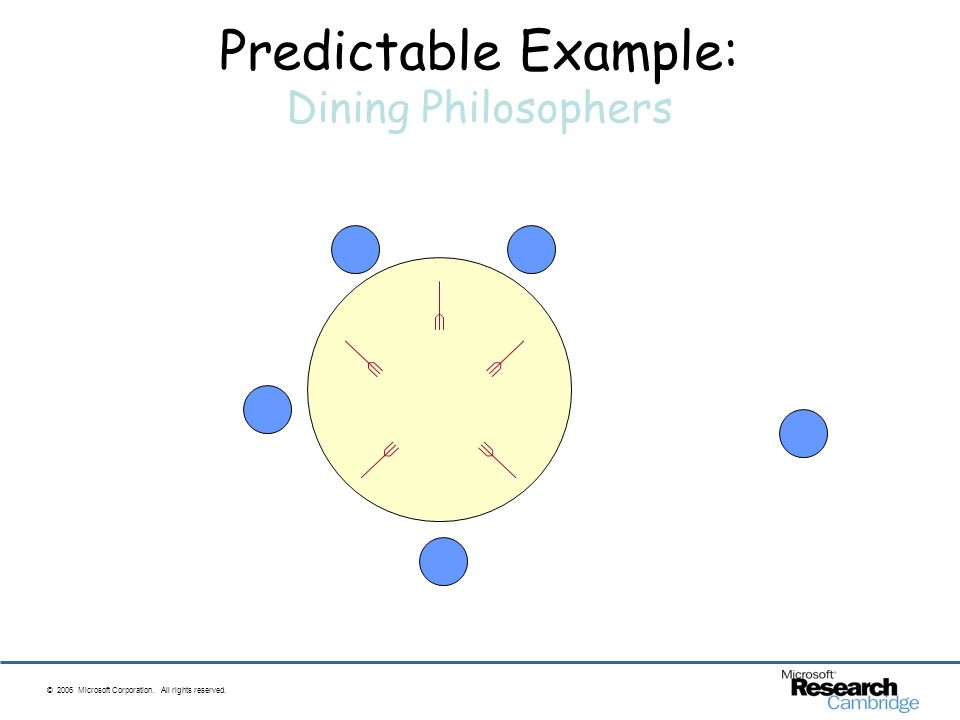 © 2006 Microsoft Corporation. All rights reserved. Predictable Example: Dining Philosophers eating waiting to eat waiting to eat thinking