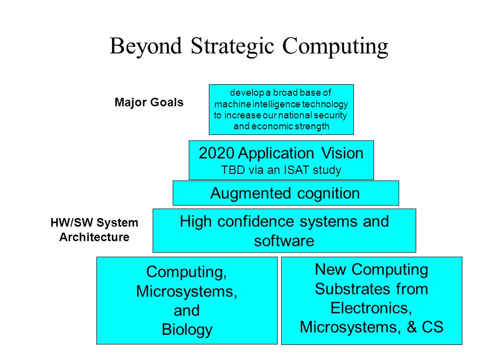 Beyond Strategic Computing Computing, Microsystems, and Biology New Computing Substrates from Electronics, Microsystems, & CS High confidence systems and software Augmented cognition 2020 Application Vision TBD via an ISAT study develop a broad base of machine intelligence technology to increase our national security and economic strength Major Goals HW/SW System Architecture