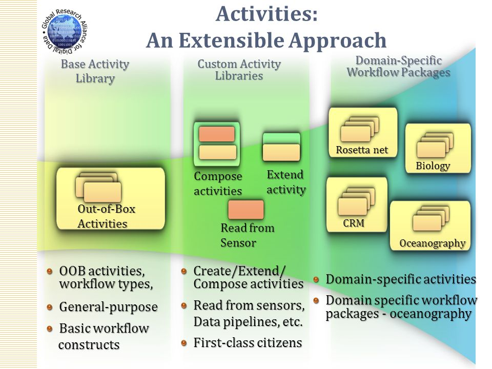 Activities: An Extensible Approach OOB activities, workflow types, General-purpose Basic workflow constructs constructs Create/Extend/ Compose activities Read from sensors, Data pipelines, etc.