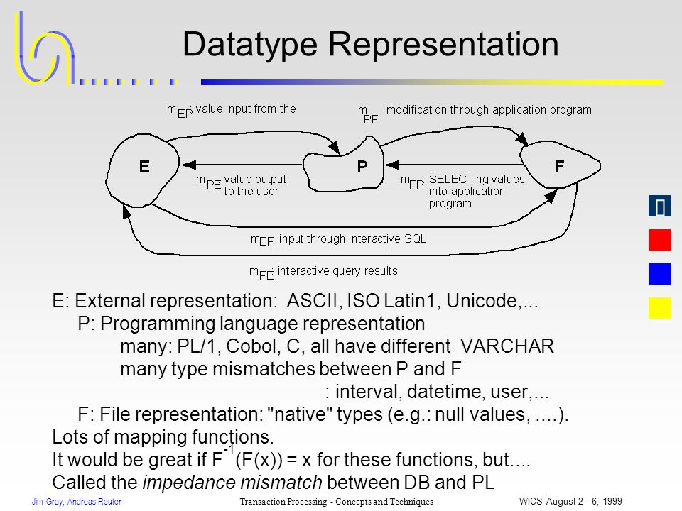 Jim Gray, Andreas Reuter Transaction Processing - Concepts and Techniques WICS August 2 - 6, 1999 Datatype Representation E: External representation: