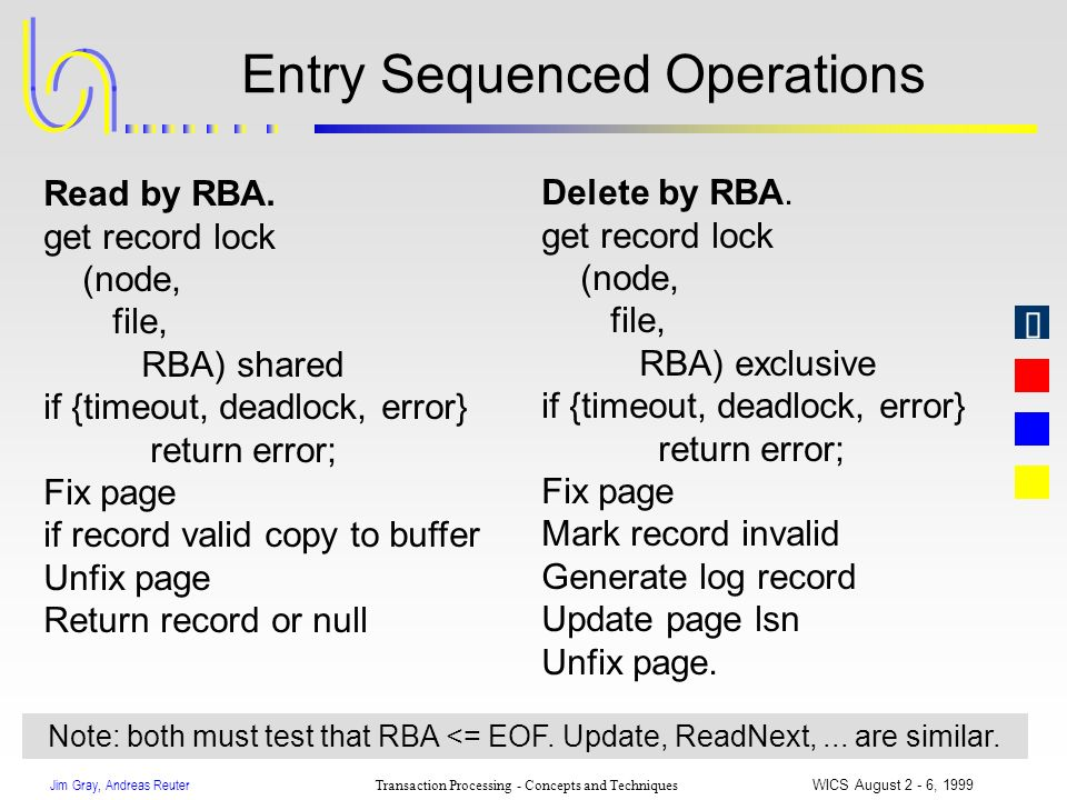Jim Gray, Andreas Reuter Transaction Processing - Concepts and Techniques WICS August 2 - 6, 1999 Entry Sequenced Operations Delete by RBA. get record