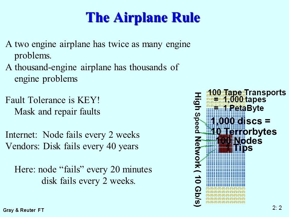 Gray & Reuter FT 2: 2 High Speed Network ( 10 Gb/s) The Airplane Rule A two engine airplane has twice as many engine problems.