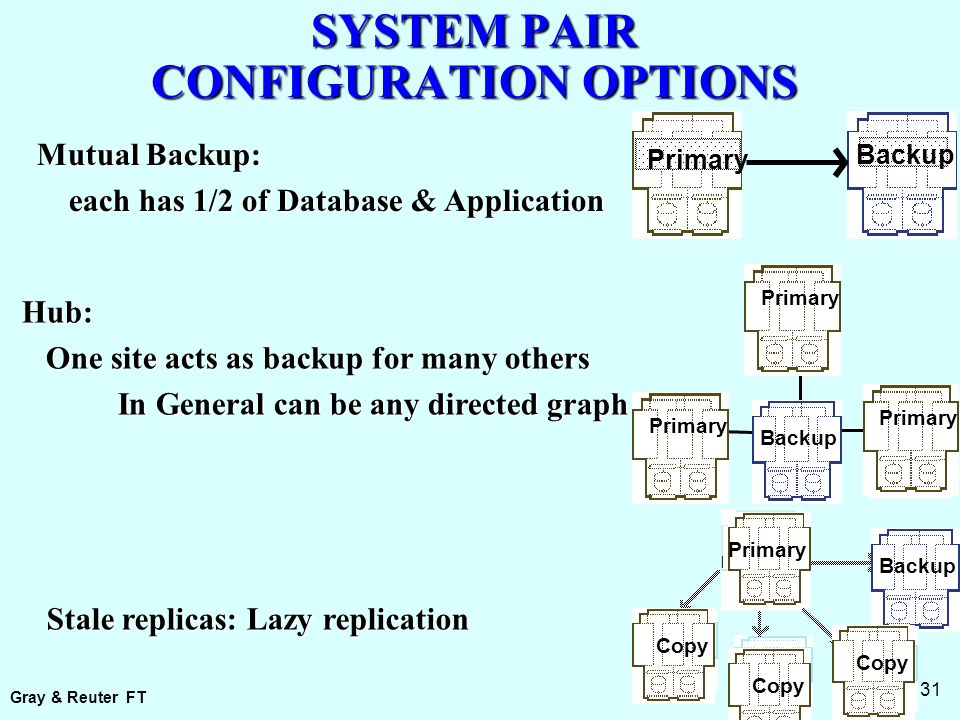 Gray & Reuter FT 2: 31 SYSTEM PAIR CONFIGURATION OPTIONS Primary Backup Mutual Backup: each has 1/2 of Database & Application each has 1/2 of Database & Application Primary Hub: One site acts as backup for many others One site acts as backup for many others In General can be any directed graph Primary Backup Copy Stale replicas: Lazy replication Backup Primary Copy